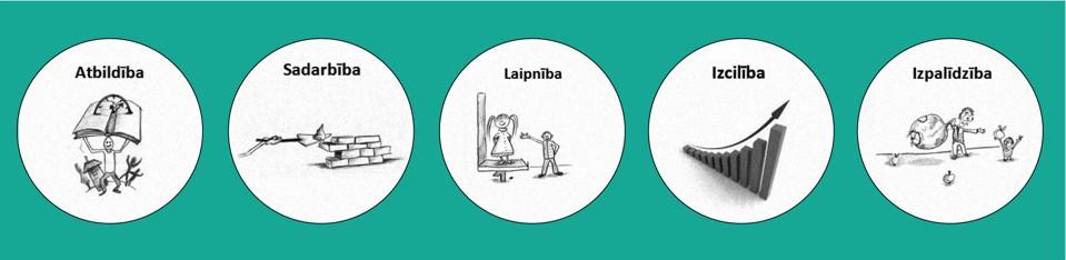 Līvānu 1. viduskolas piecas vērtības attēlotas zīmējumos. Zīmējumu autors Bruno Bahs.